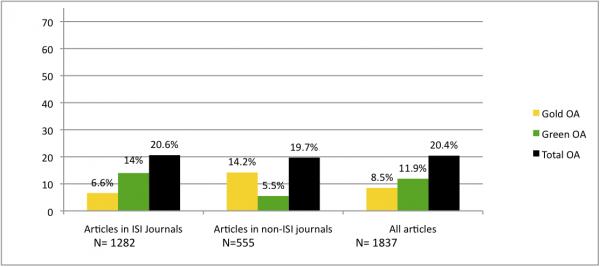 Figura 4a. Porcentagens para as principais revistas considerando as estratégias Verde e Dourada
