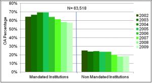 Relação de instituiçõs que adotaram o mandato da via Verde