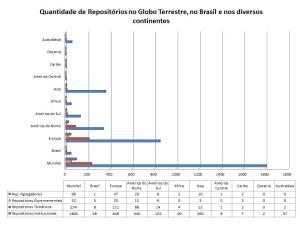 Distribuição de repositórios, a nível Global, Continental e de Brasil