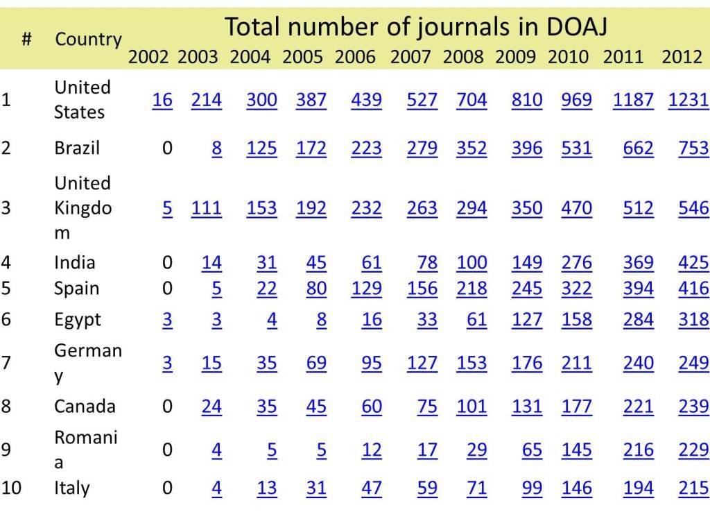 Tabela com a distribuição de revistas científica de acesso livre por Países