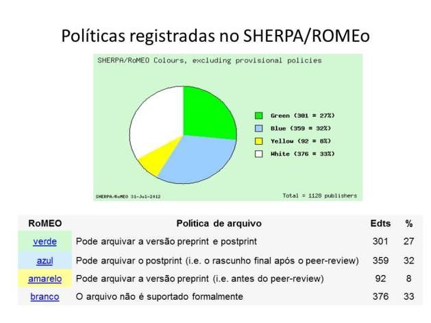 Políticas OA constantes no sítio Sherpa/Romeo